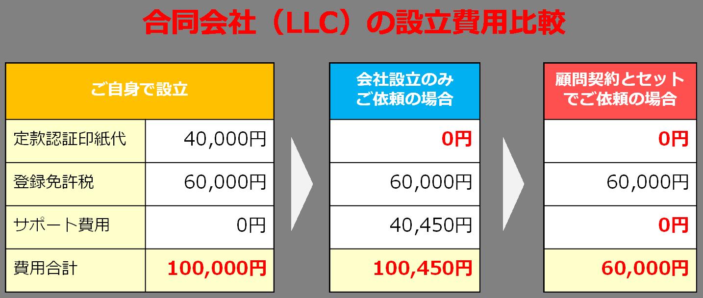 20170501【合同会社設立費用バナー】.png