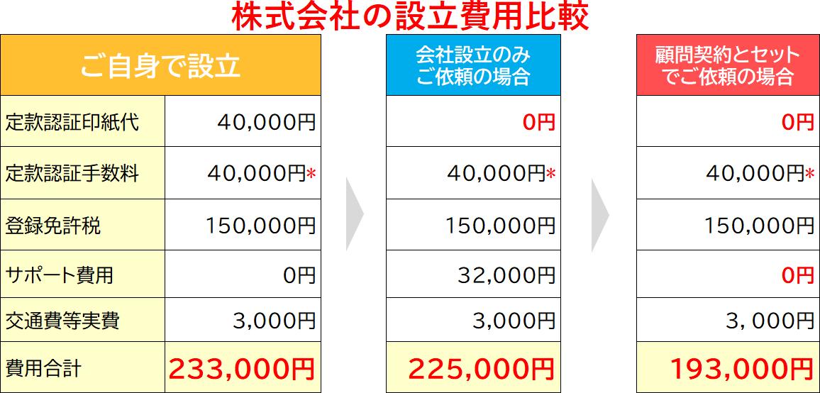 20170501【株式会社設立費用バナー】.png